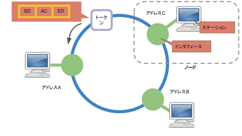 トーク ン インタフェース ステーション ノード アドレスA アドレスB アドレスC SD A...