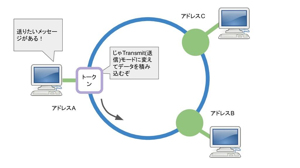 送りたいメッセー ジがある! じゃTransmit(送 信)モードに変え てデータを積み 込む...