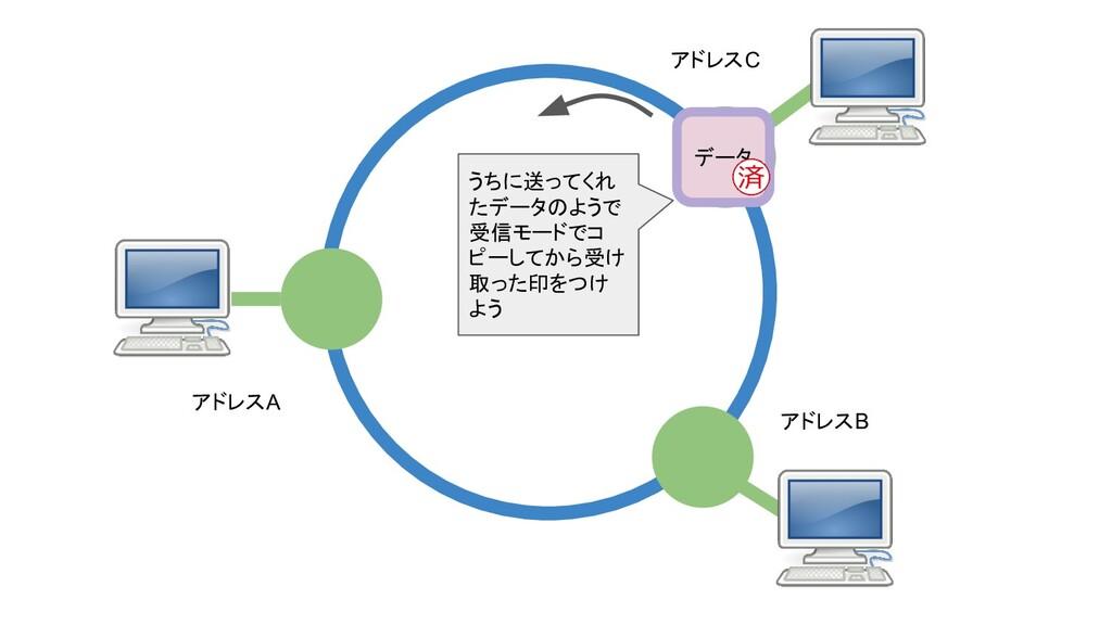 アドレスA アドレスB アドレスC データ うちに送ってくれ たデータのようで 受信モードでコ...