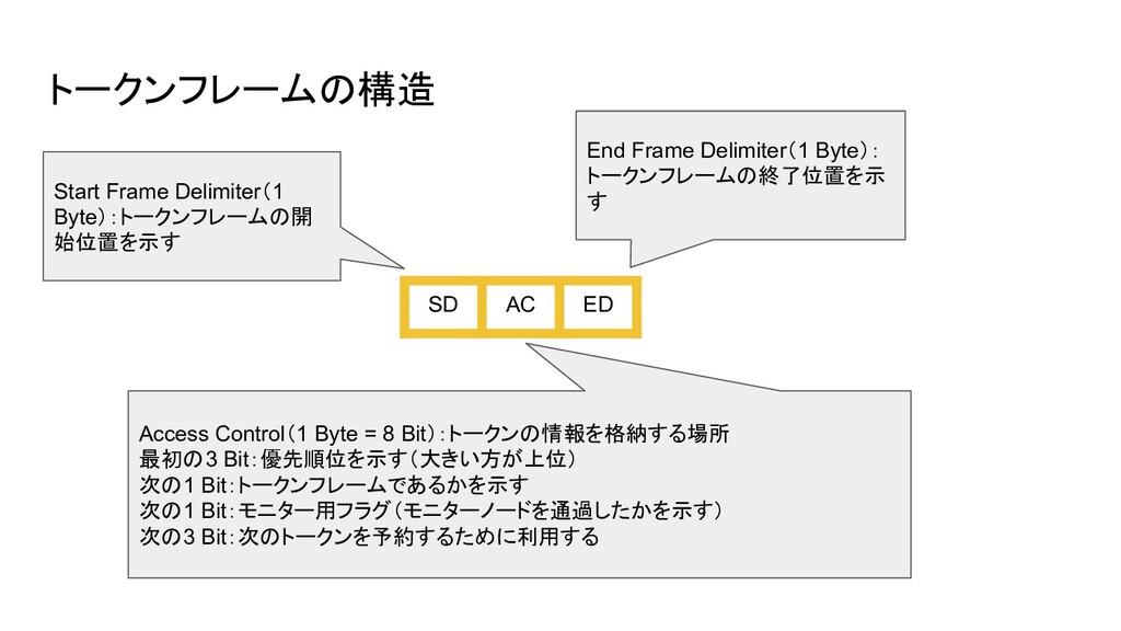 トークンフレームの構造 SD AC ED Start Frame Delimiter(1 By...