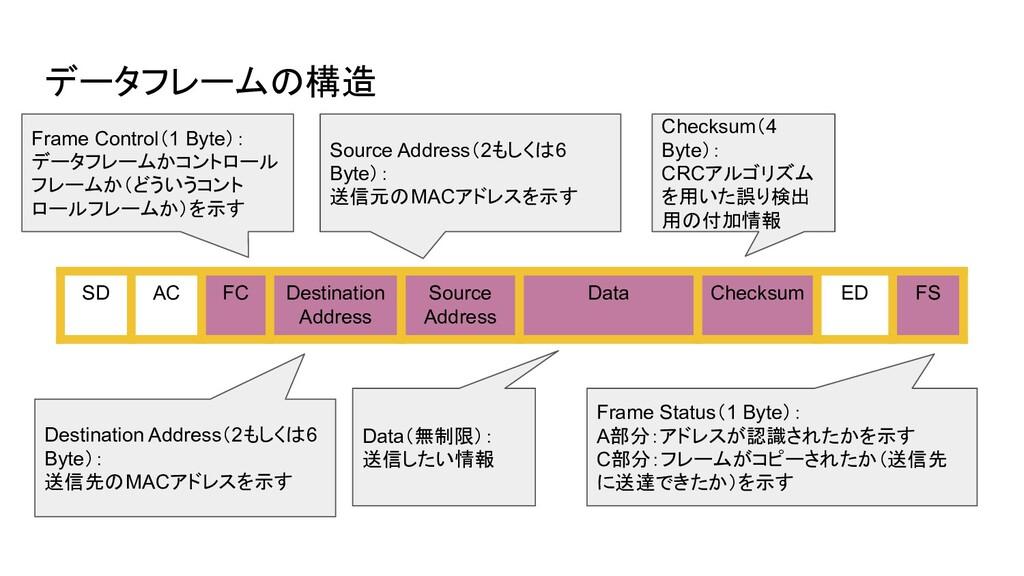 データフレームの構造 SD AC FC Destination Address Source ...