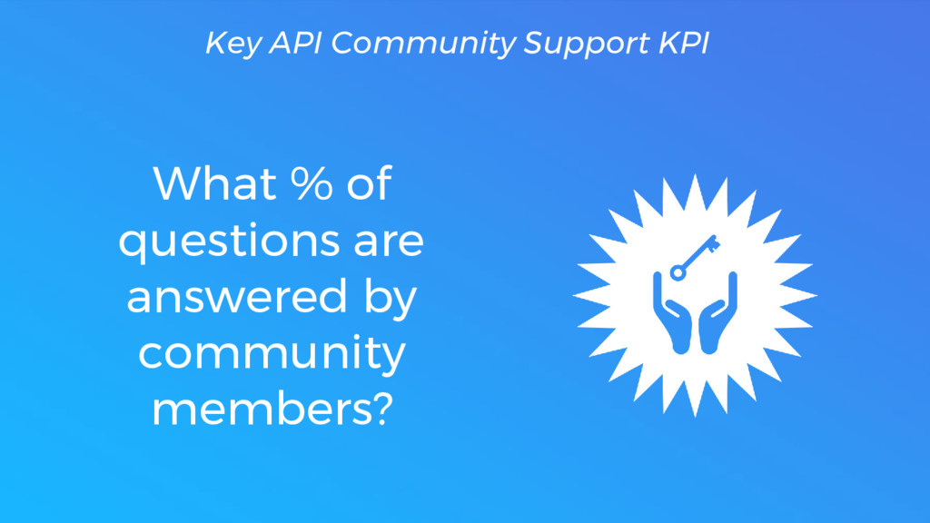 What % of questions are answered by community m...