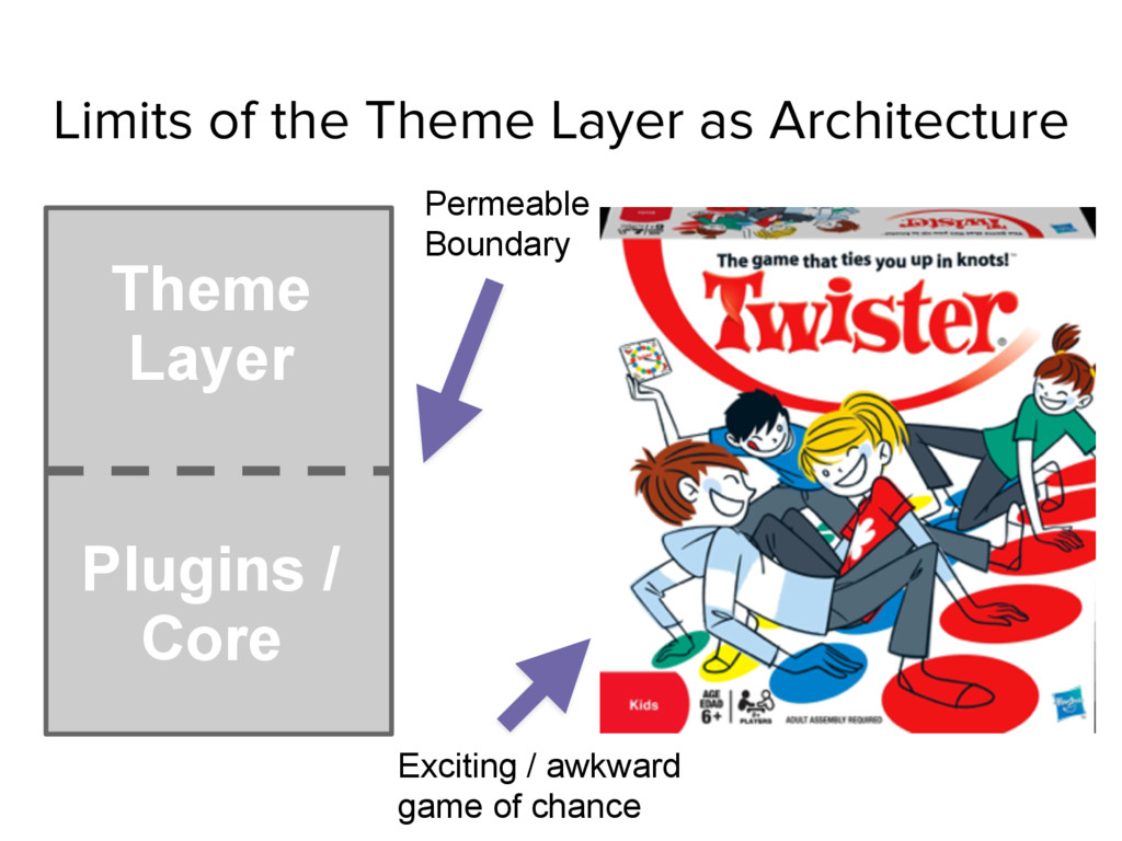 Limits of the Theme Layer as Architecture Theme...
