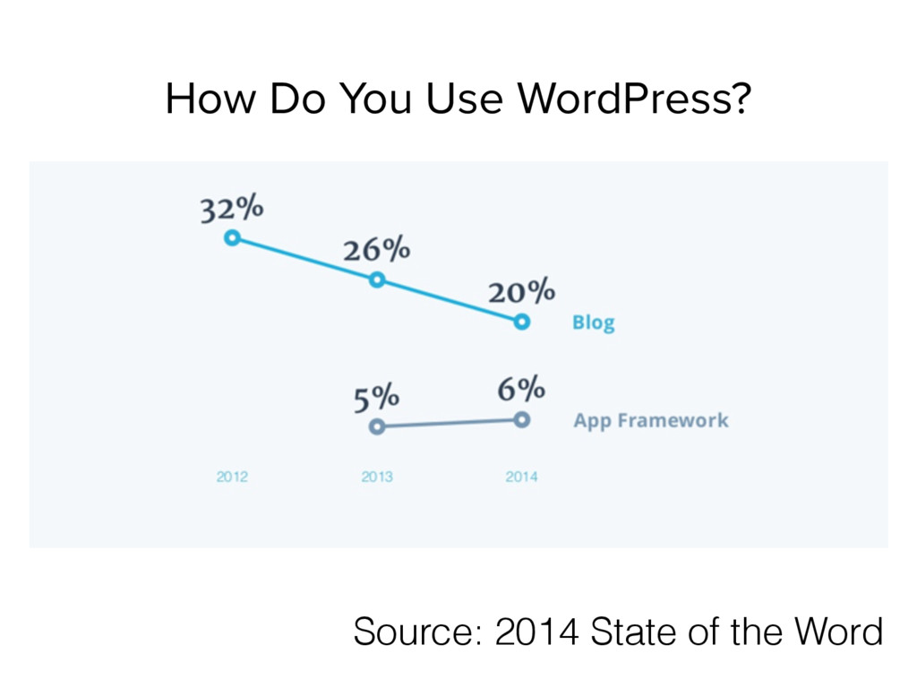 Source: 2014 State of the Word How Do You Use W...
