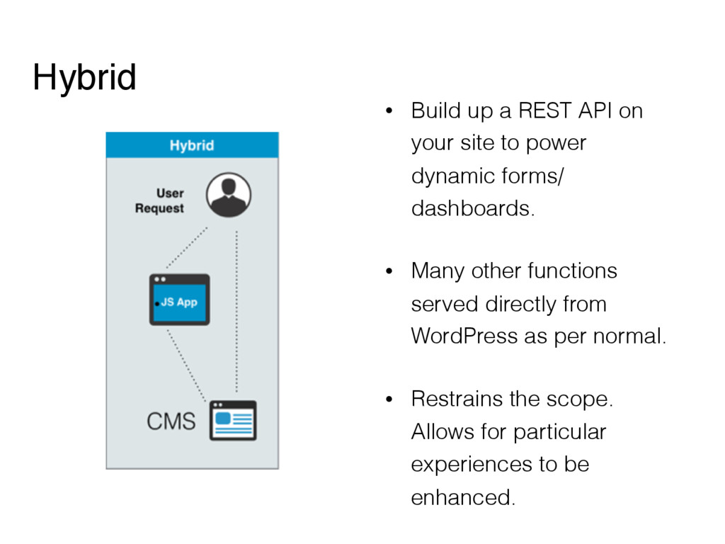 Hybrid • Build up a REST API on your site to po...