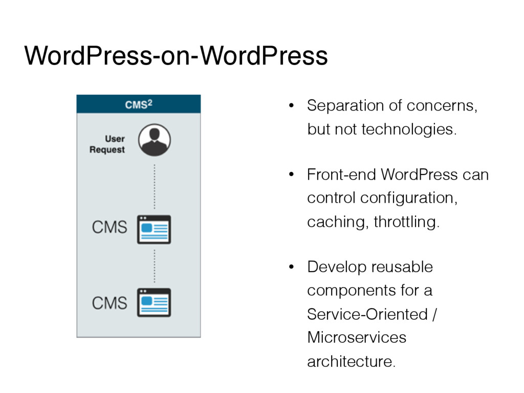 WordPress-on-WordPress • Separation of concerns...