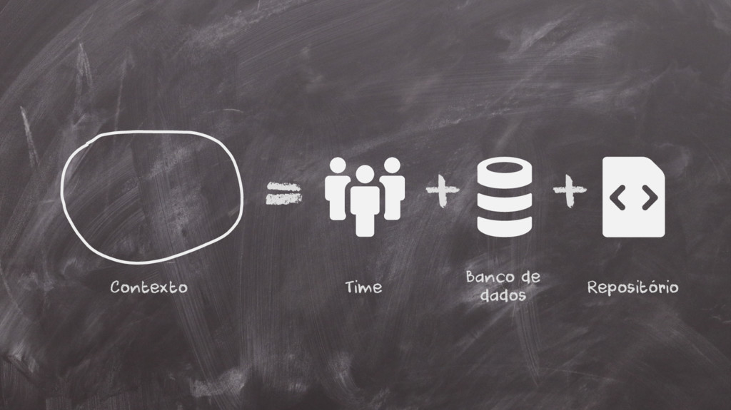 = + + Contexto Time Banco de dados Repositório