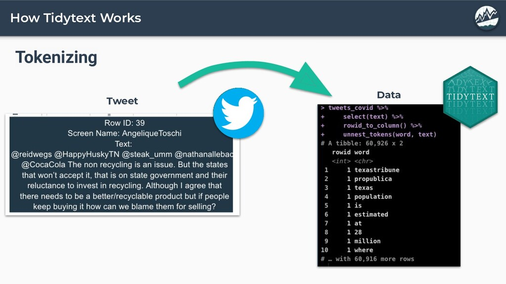 How Tidytext Works Tokenizing Tweet Data