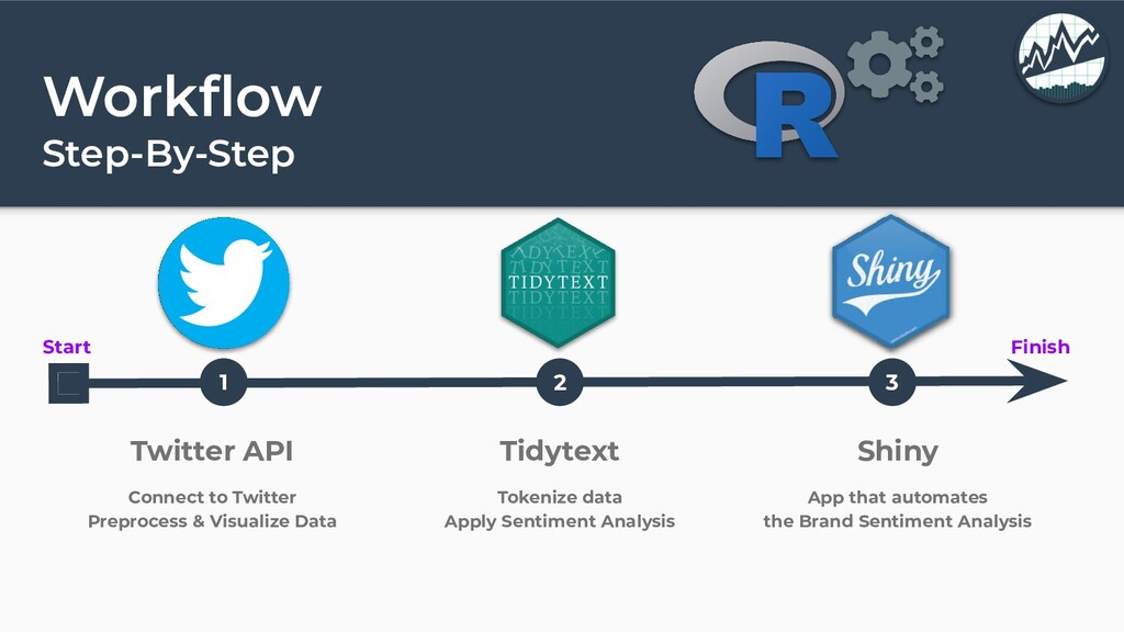 Workflow Step-By-Step Start Finish 1 2 3 Twitter...