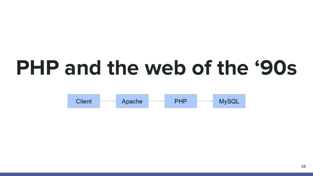 PHP and the web of the '90s 34 Apache Client PH...