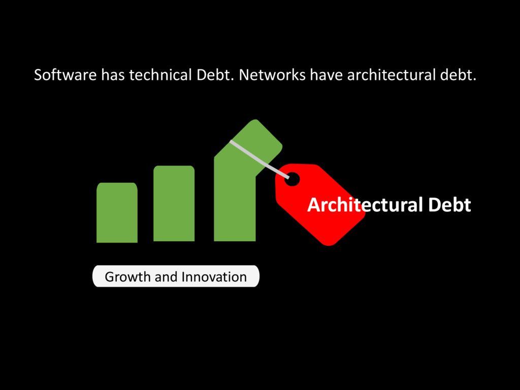Growth and Innovation Architectural Debt Softwa...