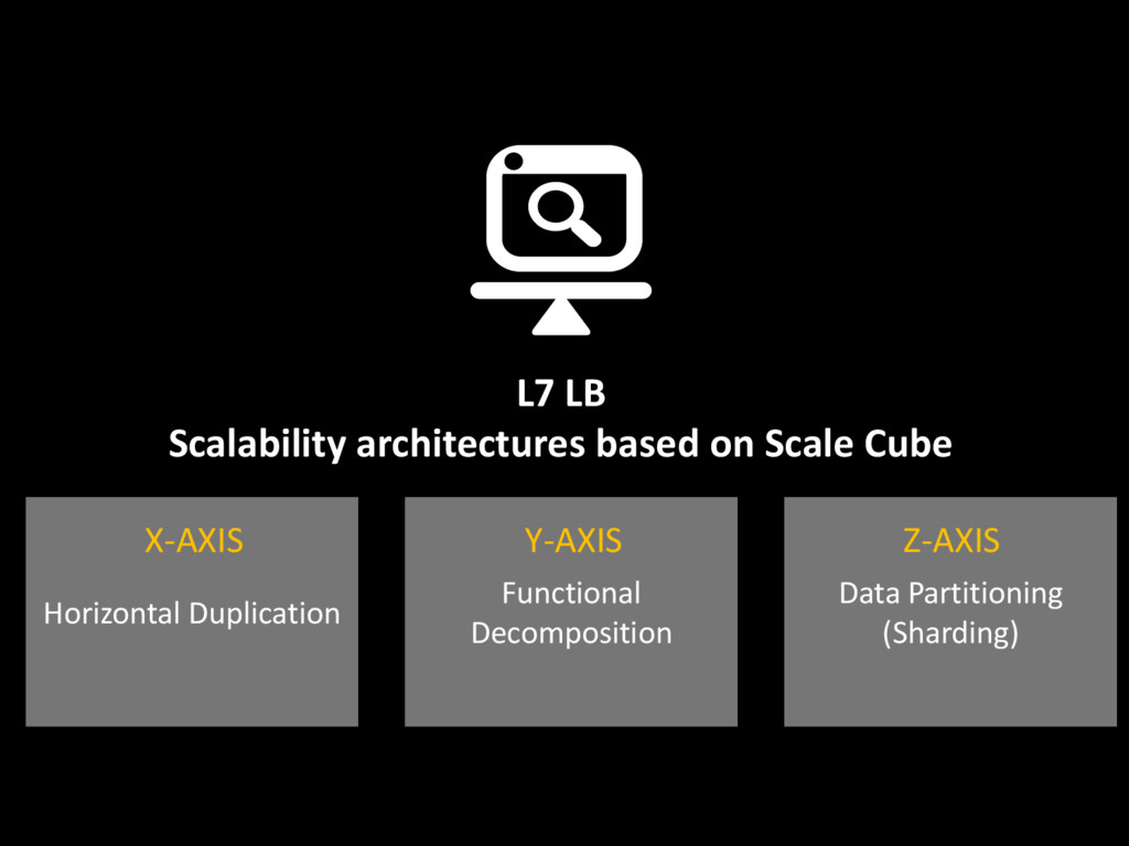 L7 LB Scalability architectures based on Scale ...