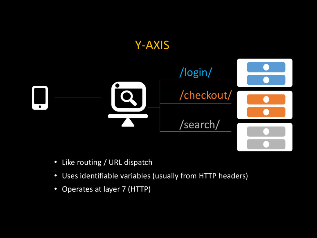Y-AXIS • Like routing / URL dispatch • Uses ide...