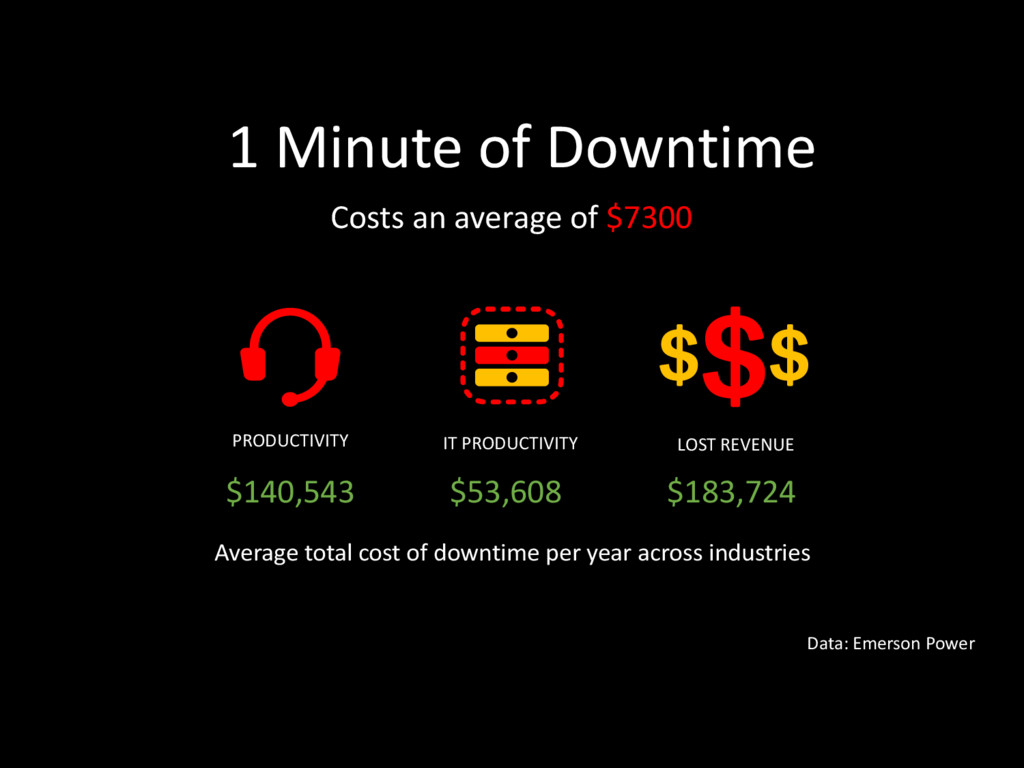 1 Minute of Downtime Data: Emerson Power Costs ...