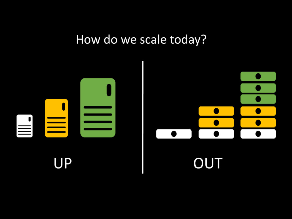 UP OUT How do we scale today?
