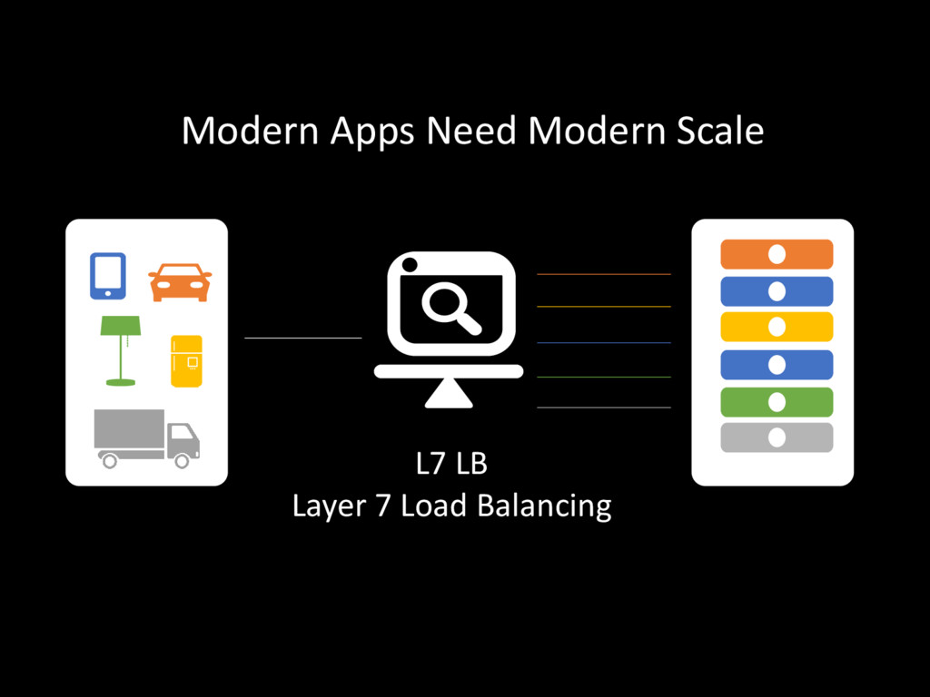 L7 LB Layer 7 Load Balancing Modern Apps Need M...