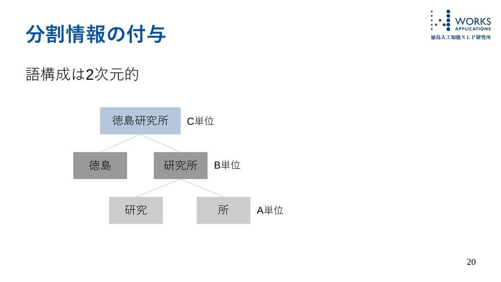 20 分割情報の付与 語構成は2次元的 徳島研究所 徳島 研究所 研究 所 C単位 B単位 A...