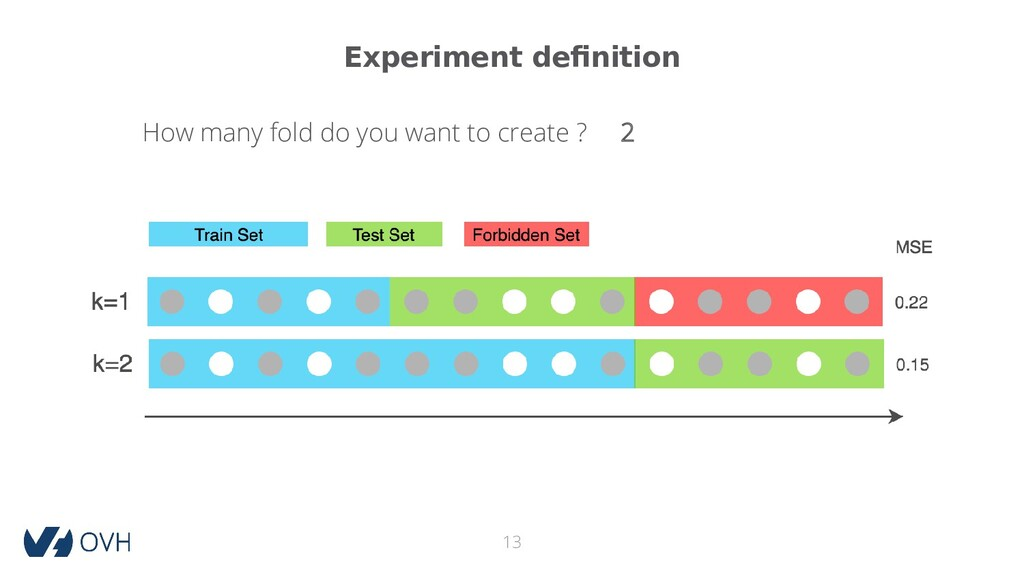 Experiment definition 13 How many fold do you w...
