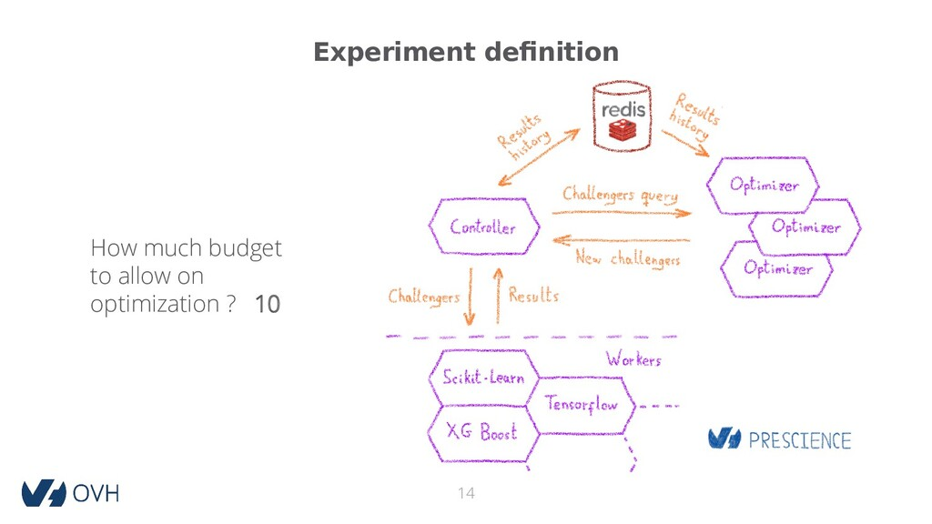 Experiment definition 14 How much budget to all...