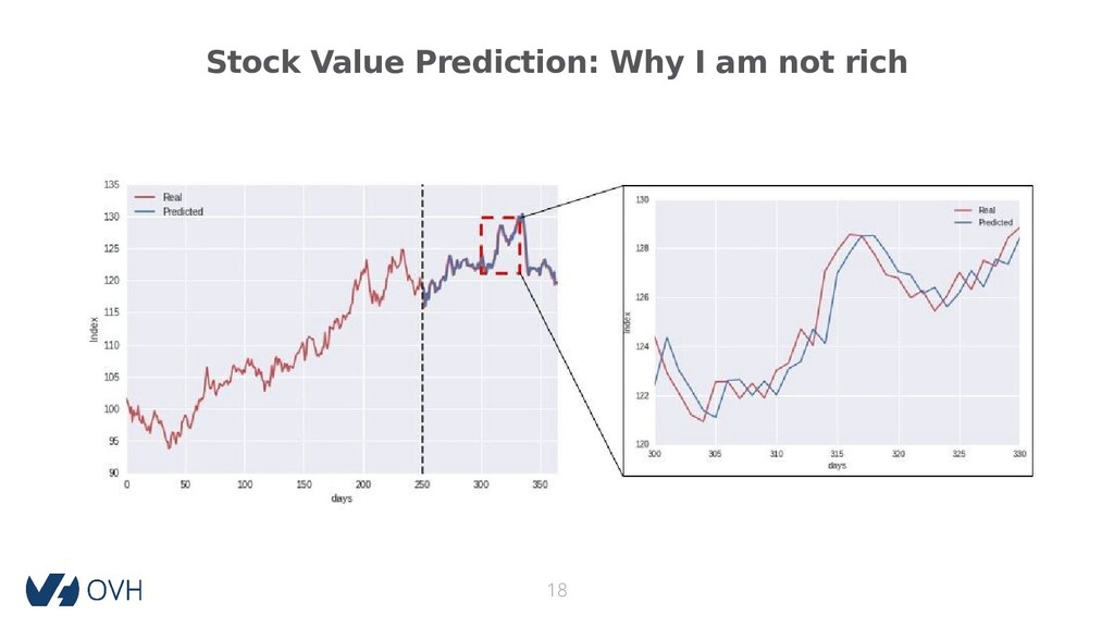 Stock Value Prediction: Why I am not rich 18
