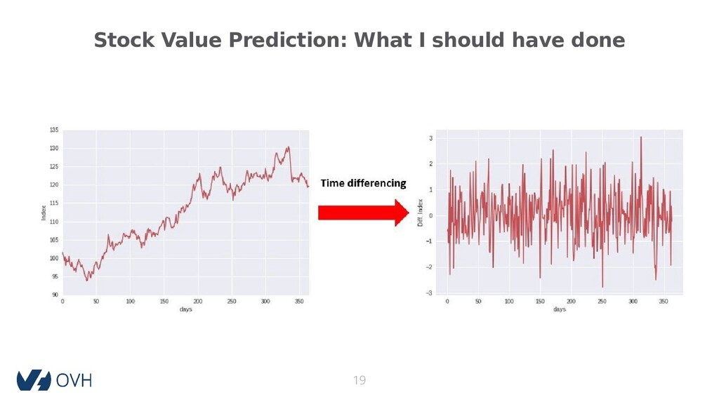 Stock Value Prediction: What I should have done...