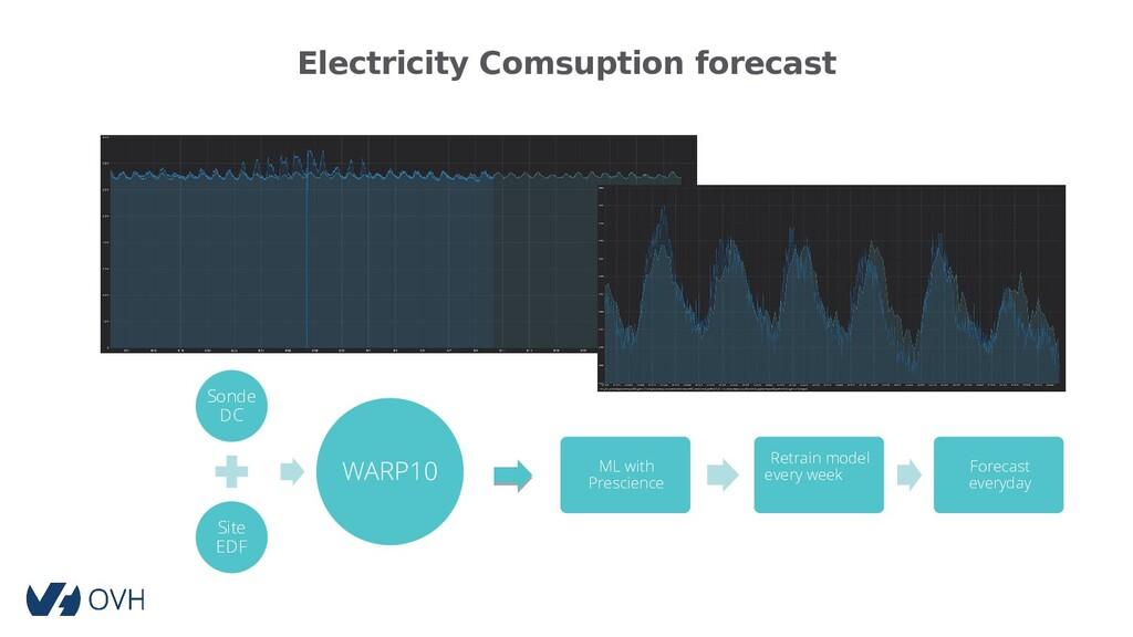 Electricity Comsuption forecast Sonde DC Site E...