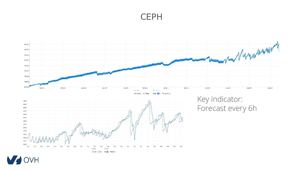 CEPH Key indicator: Forecast every 6h
