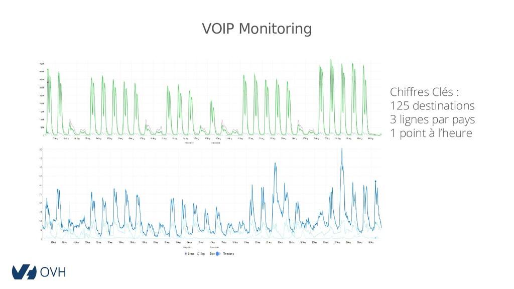 VOIP Monitoring Chiffres Clés : 125 destination...