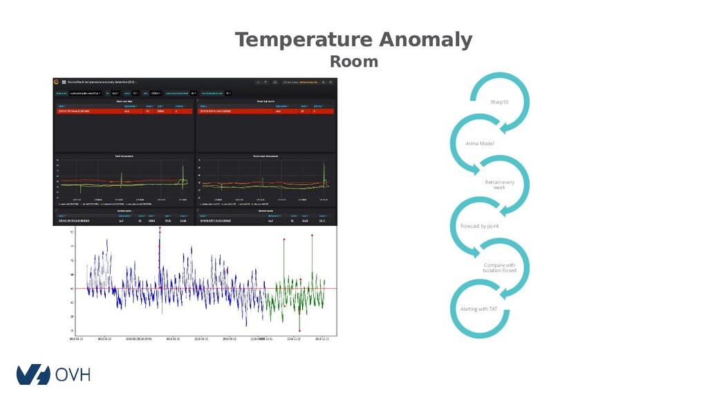 Temperature Anomaly Room Warp10 Arima Model Ret...
