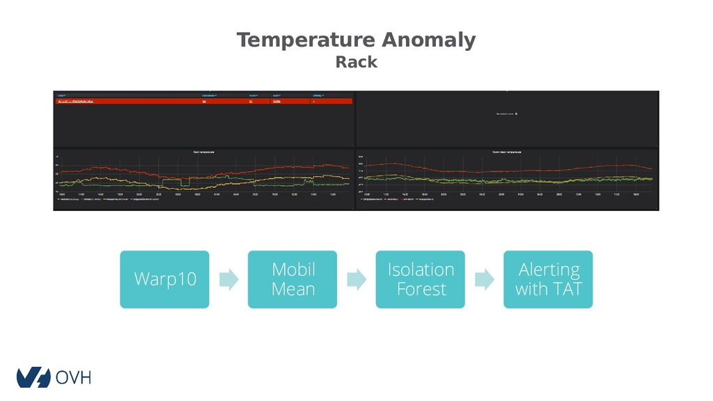 Temperature Anomaly Rack Warp10 Mobil Mean Isol...