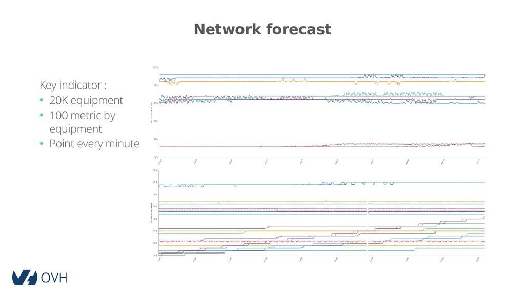 Network forecast Key indicator : • 20K equipmen...