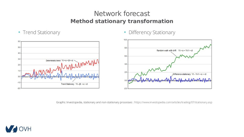 Network forecast • Trend Stationary • Differenc...