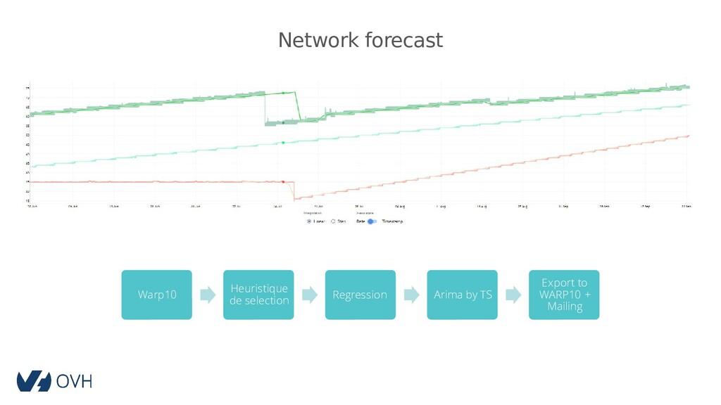 Network forecast Warp10 Heuristique de selectio...