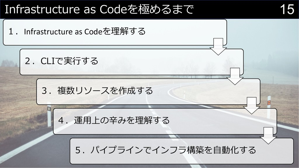 15 Infrastructure as Codeを極めるまで 1.Infrastructur...