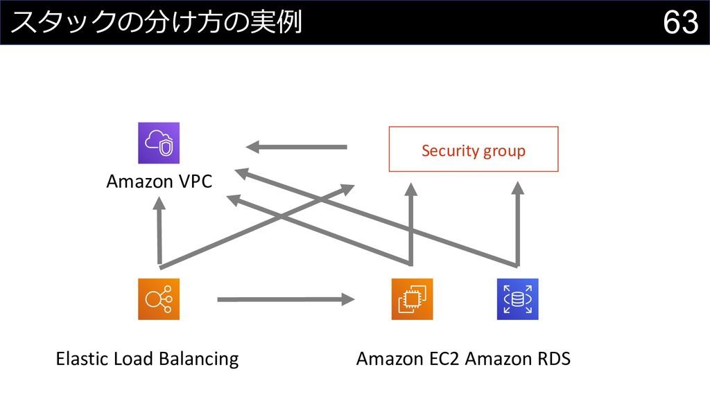 63 スタックの分け⽅の実例 Amazon EC2 Amazon RDS Amazon VPC...