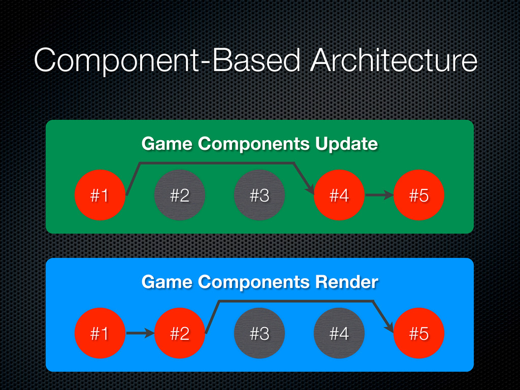 Component-Based Architecture Game Components Up...