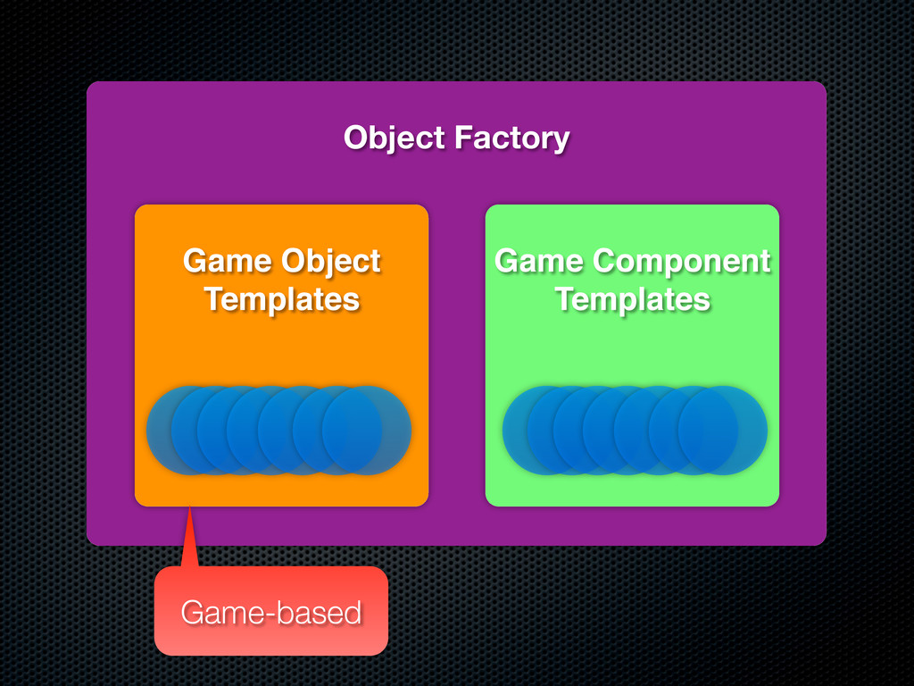Object Factory Game Component Templates Game Ob...