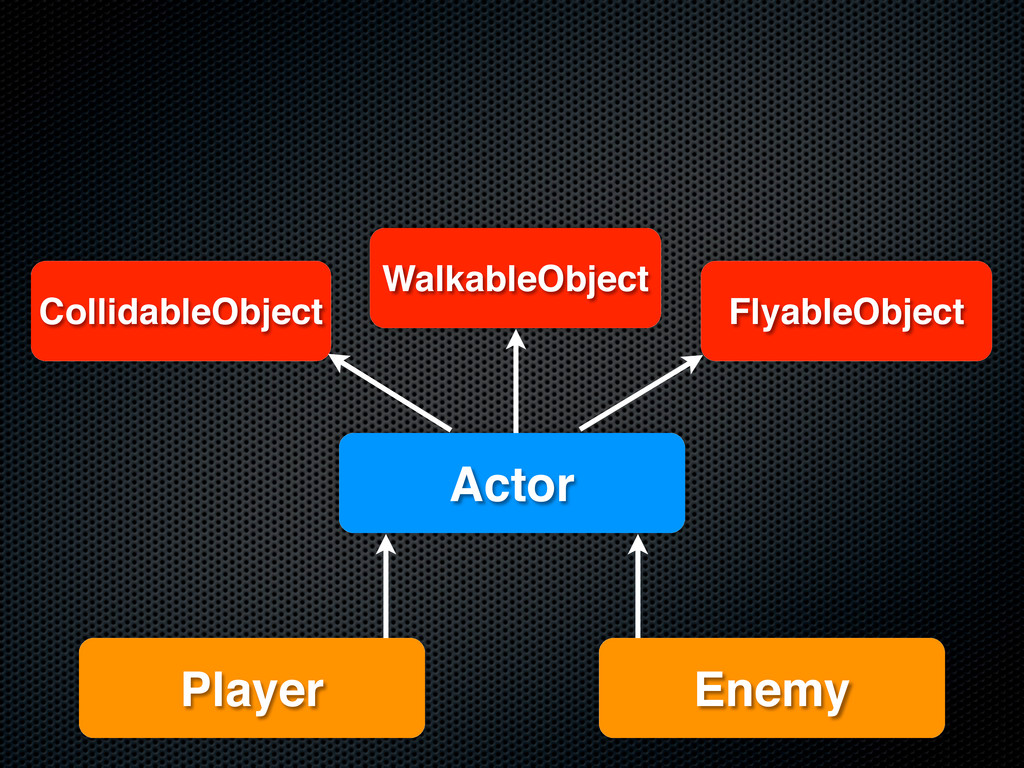 FlyableObject Player Enemy Actor WalkableObject...