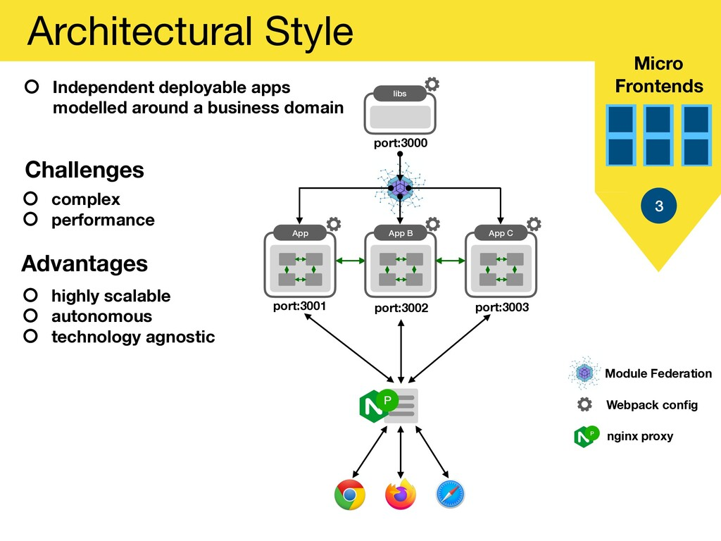 Micro Frontends Architectural Style 3 Independe...