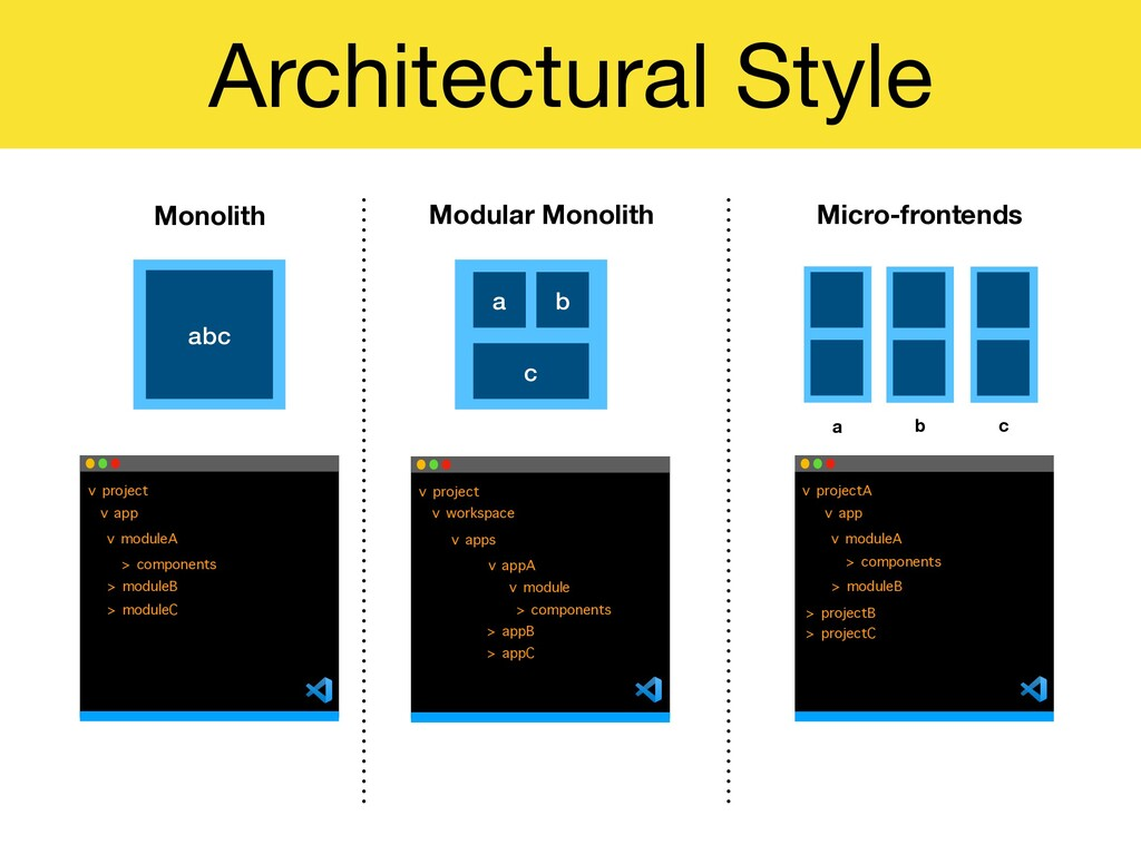 Architectural Style abc a b c Monolith Modular ...