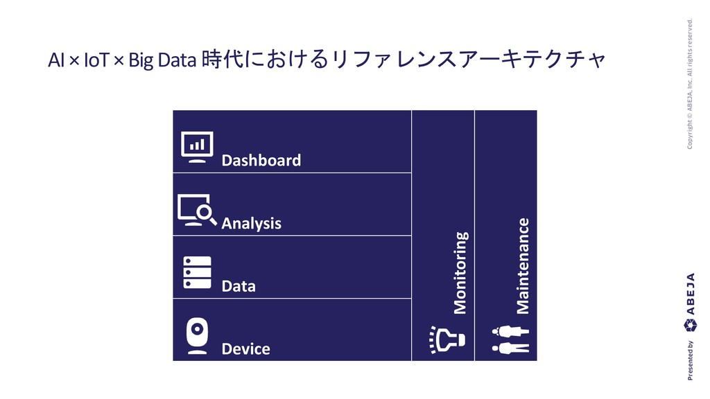 AI × IoT × Big Data 時代におけるリファレンスアーキテクチャ Mainten...