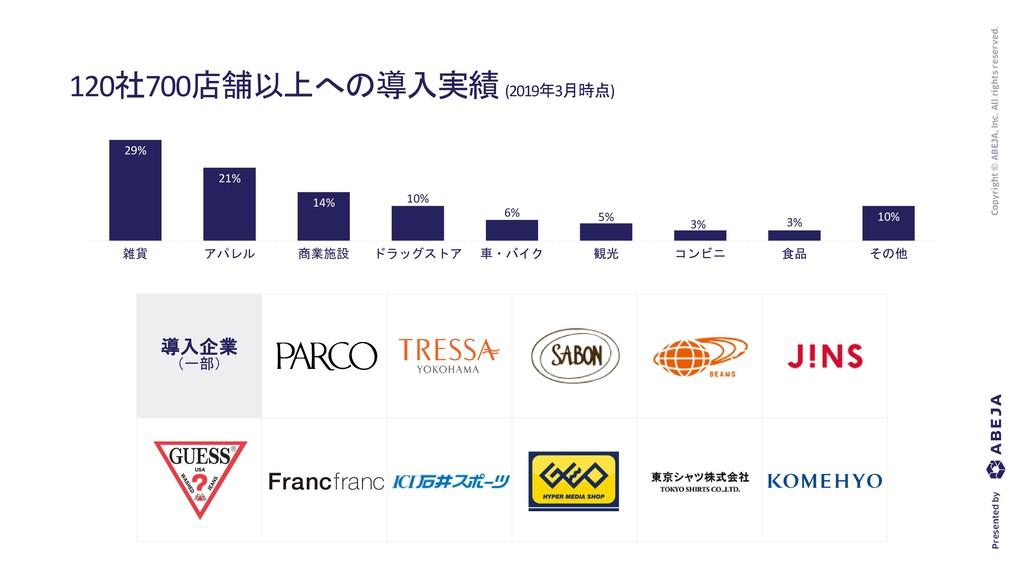 導入企業 (一部) 120社700店舗以上への導入実績(2019年3月時点) 29% 21% ...