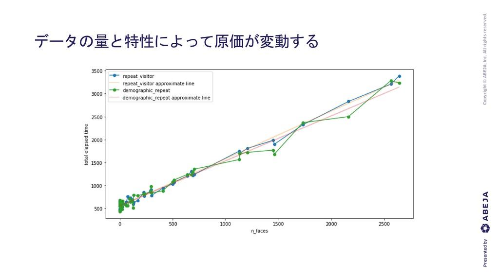 データの量と特性によって原価が変動する