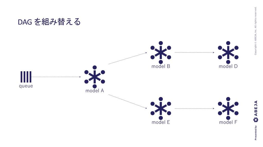 DAG を組み替える queue model A model B model D model ...
