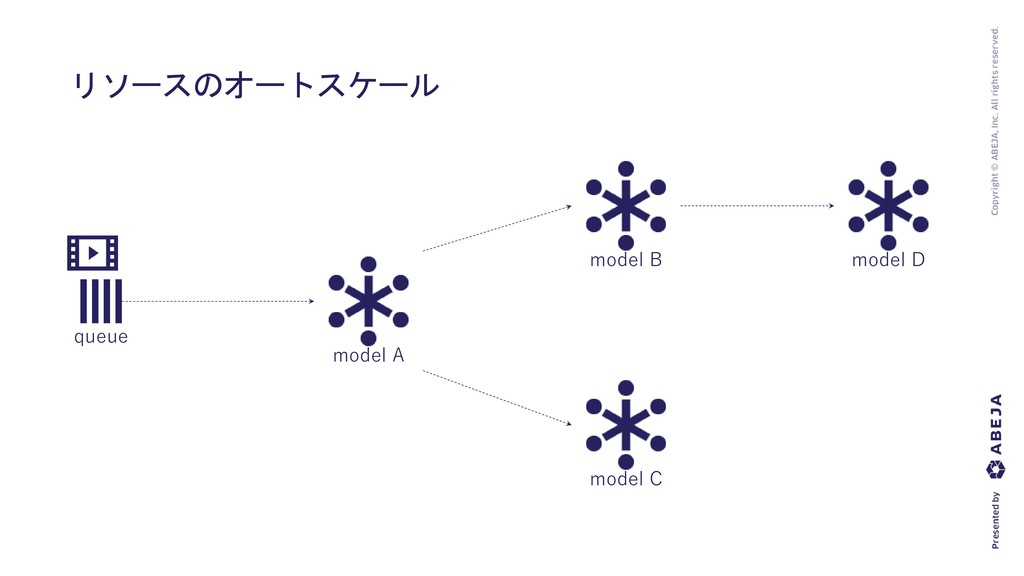 リソースのオートスケール queue model A model B model C mode...