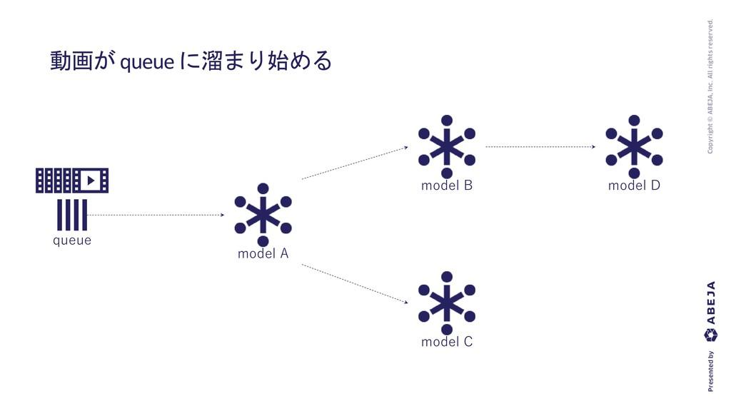 動画が queue に溜まり始める queue model A model B model C...