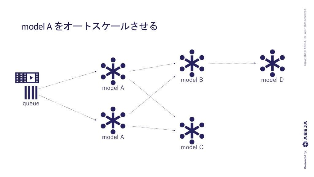 model A をオートスケールさせる model A model B model C mod...