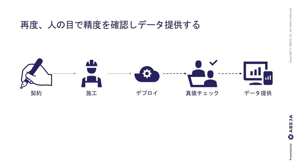 再度、人の目で精度を確認しデータ提供する 施工 デプロイ 真値チェック データ提供 契約