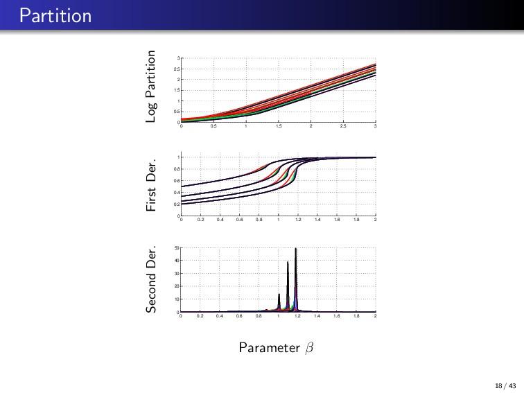 Partition Log Partition 0 0.5 1 1.5 2 2.5 3 0 0...