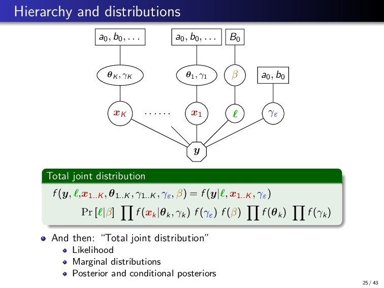 Hierarchy and distributions y γε a0, b0 β B0 x1...